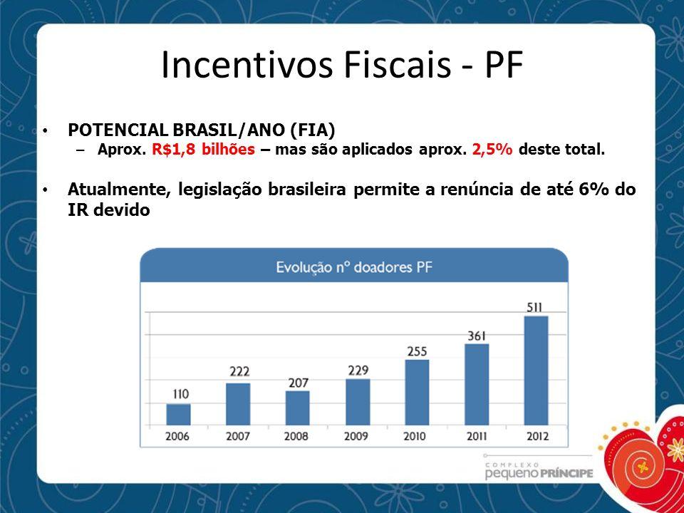 Incentivos Fiscais - PF