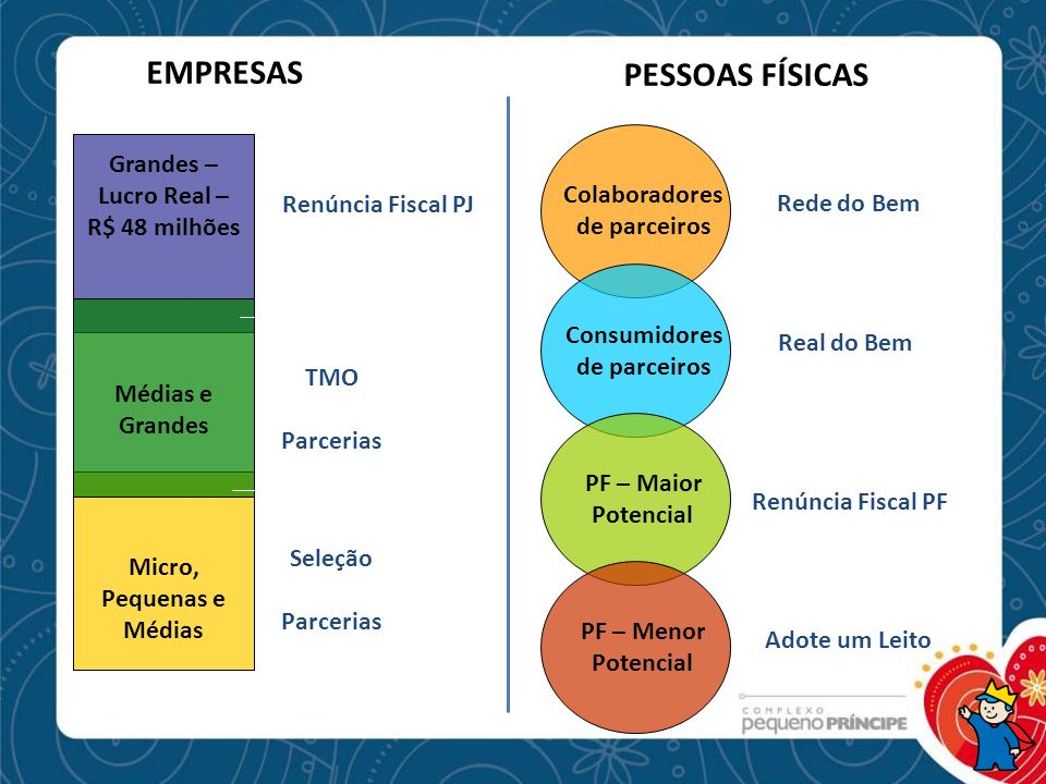EMPRESAS PESSOAS FÍSICAS