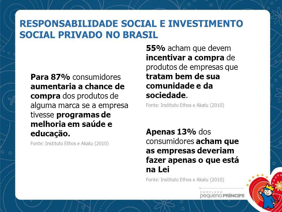RESPONSABILIDADE SOCIAL E INVESTIMENTO SOCIAL PRIVADO NO BRASIL