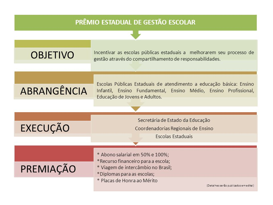PRÊMIO ESTADUAL DE GESTÃO ESCOLAR