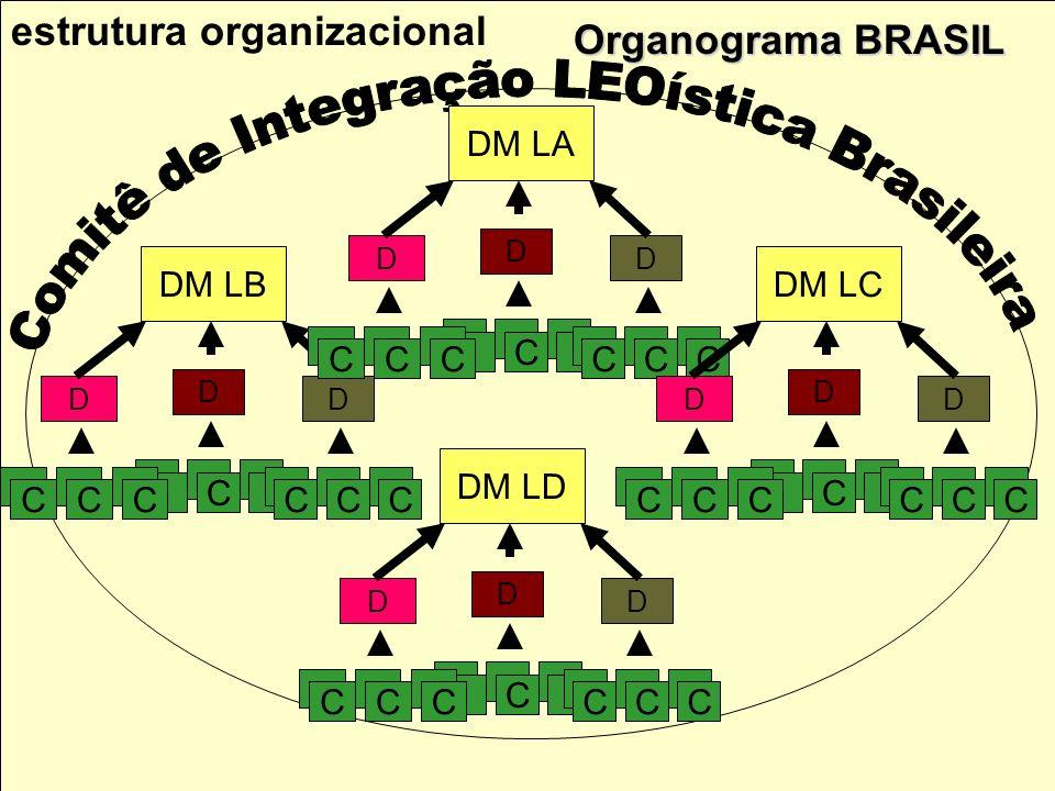 Comitê de Integração LEOística Brasileira