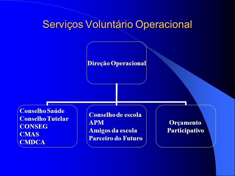 Serviços Voluntário Operacional