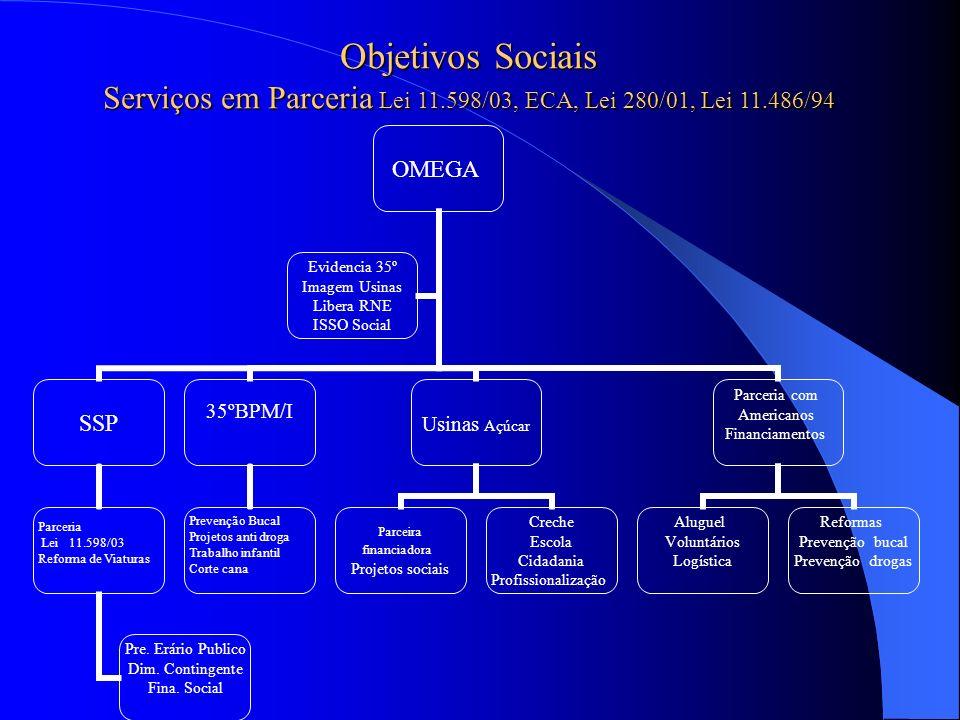 Serviços em Parceria Lei 11.598/03, ECA, Lei 280/01, Lei 11.486/94