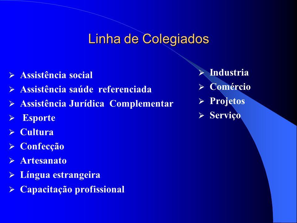 Linha de Colegiados Industria Assistência social Comércio