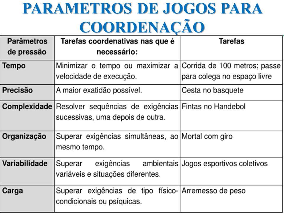 PARAMETROS DE JOGOS PARA COORDENAÇÃO