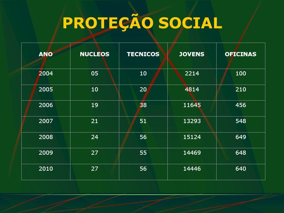 PROTEÇÃO SOCIAL ANO NUCLEOS TECNICOS JOVENS OFICINAS 2004 05 10 2214