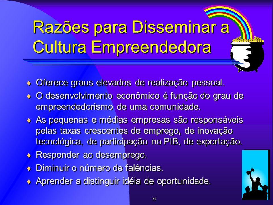 Razões para Disseminar a Cultura Empreendedora