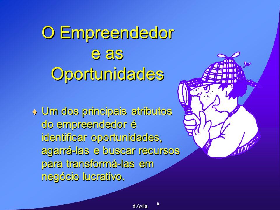 O Empreendedor e as Oportunidades