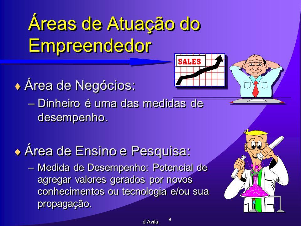 Áreas de Atuação do Empreendedor