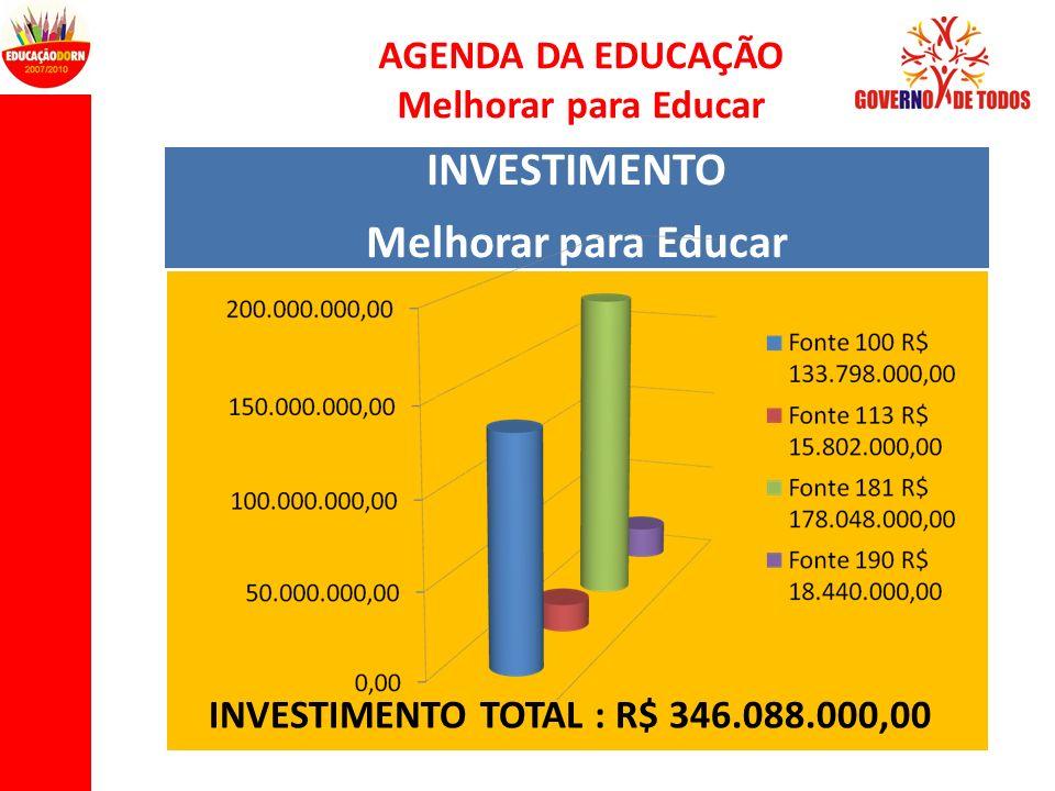 INVESTIMENTO Melhorar para Educar