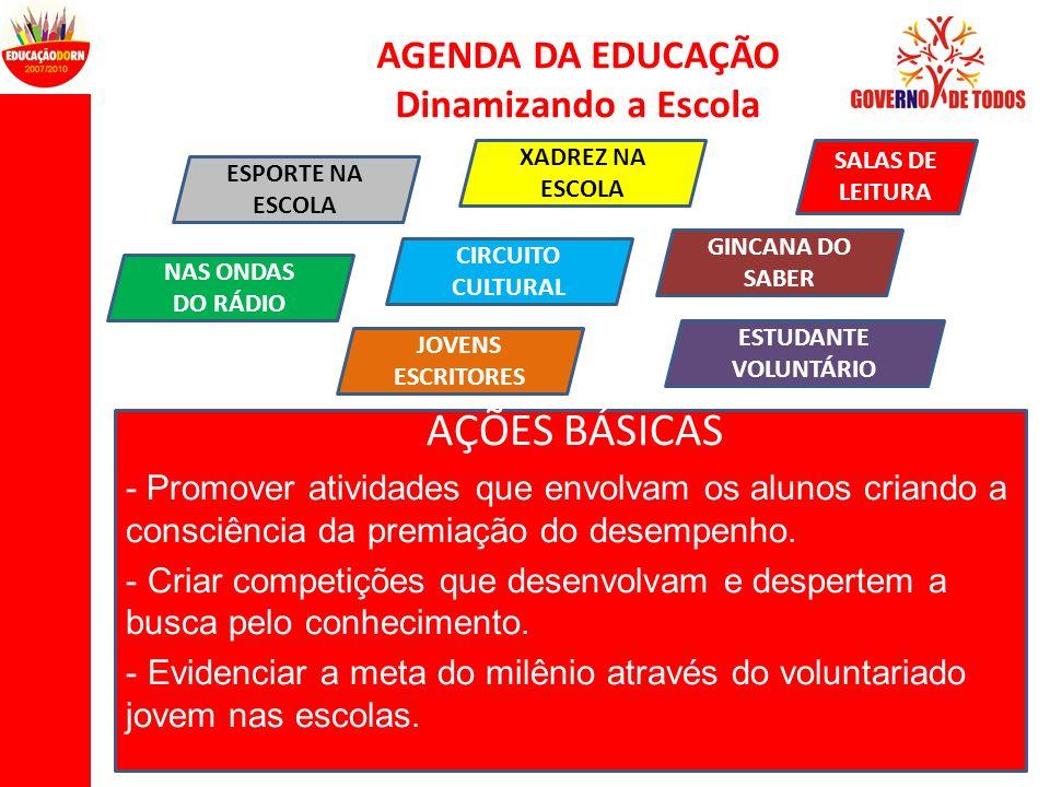 AÇÕES BÁSICAS AGENDA DA EDUCAÇÃO Dinamizando a Escola