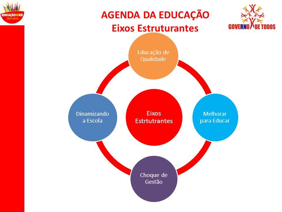 AGENDA DA EDUCAÇÃO Eixos Estruturantes