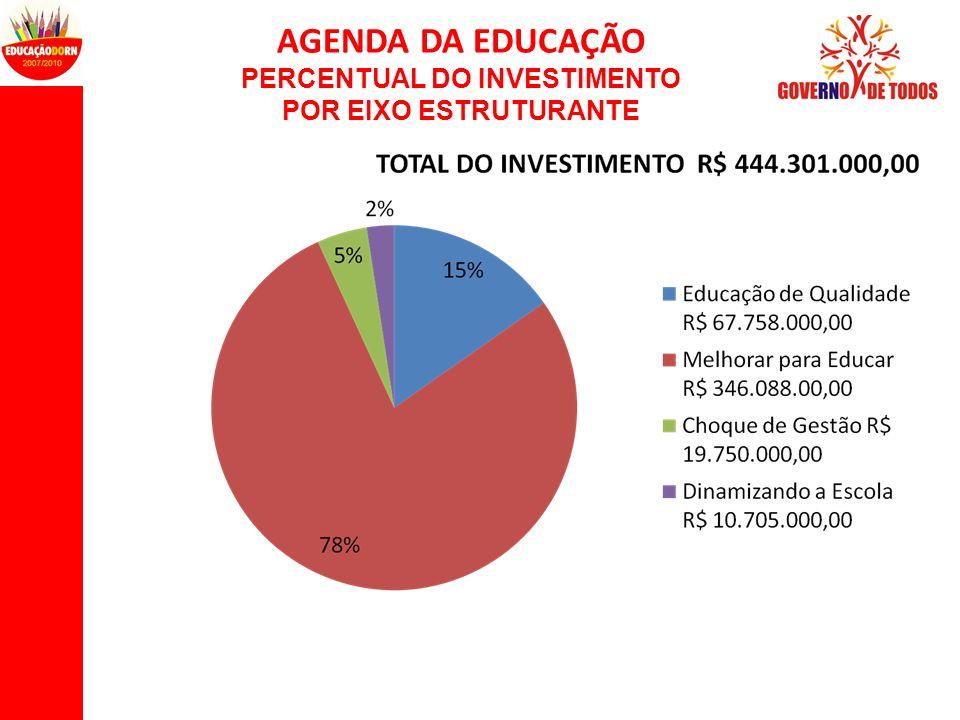 PERCENTUAL DO INVESTIMENTO POR EIXO ESTRUTURANTE