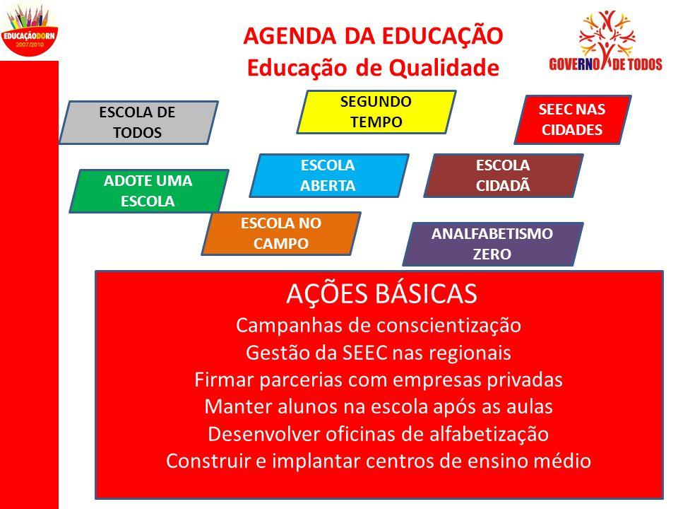 AÇÕES BÁSICAS AGENDA DA EDUCAÇÃO Educação de Qualidade