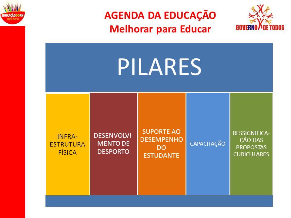 AGENDA DA EDUCAÇÃO Melhorar para Educar