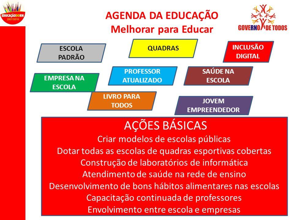 AÇÕES BÁSICAS AGENDA DA EDUCAÇÃO Melhorar para Educar