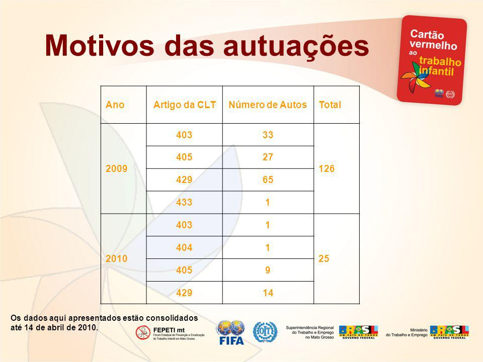 Motivos das autuações Ano Artigo da CLT Número de Autos Total 2009 403