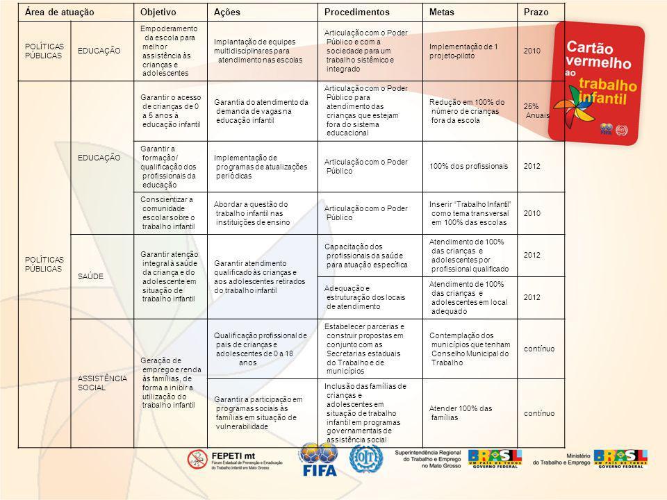 Área de atuação Objetivo Ações Procedimentos Metas Prazo POLÍTICAS