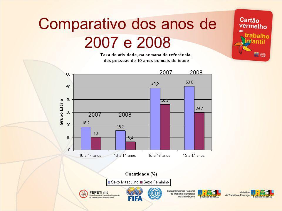 Comparativo dos anos de 2007 e 2008