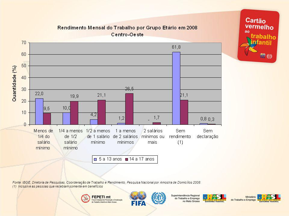 Fonte: IBGE, Diretoria de Pesquisas, Coordenação de Trabalho e Rendimento, Pesquisa Nacional por Amostra de Domicílios 2008.