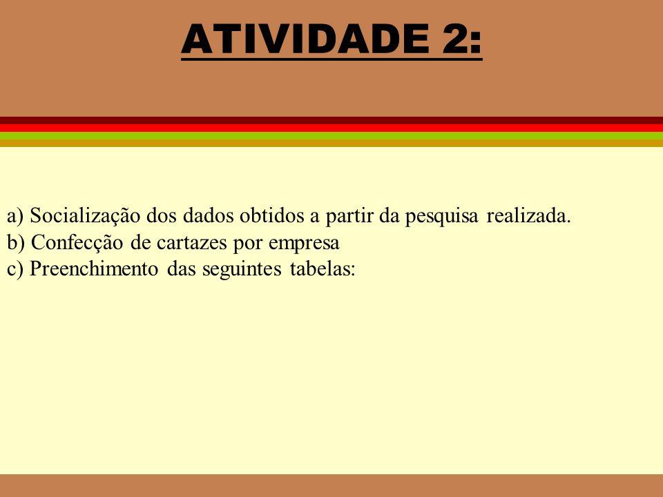 ATIVIDADE 2: a) Socialização dos dados obtidos a partir da pesquisa realizada. b) Confecção de cartazes por empresa.