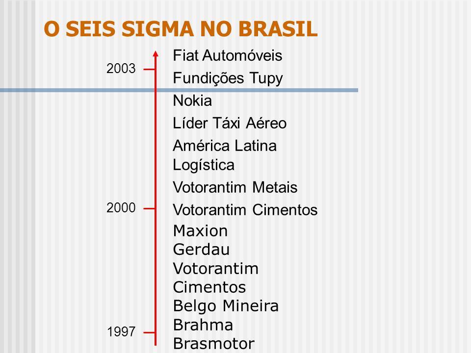 O SEIS SIGMA NO BRASIL Fiat Automóveis Fundições Tupy Nokia