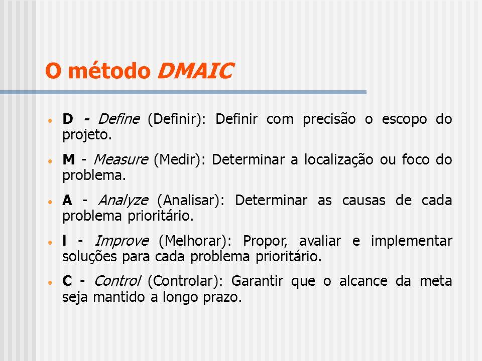 O método DMAIC D - Define (Definir): Definir com precisão o escopo do projeto. M - Measure (Medir): Determinar a localização ou foco do problema.