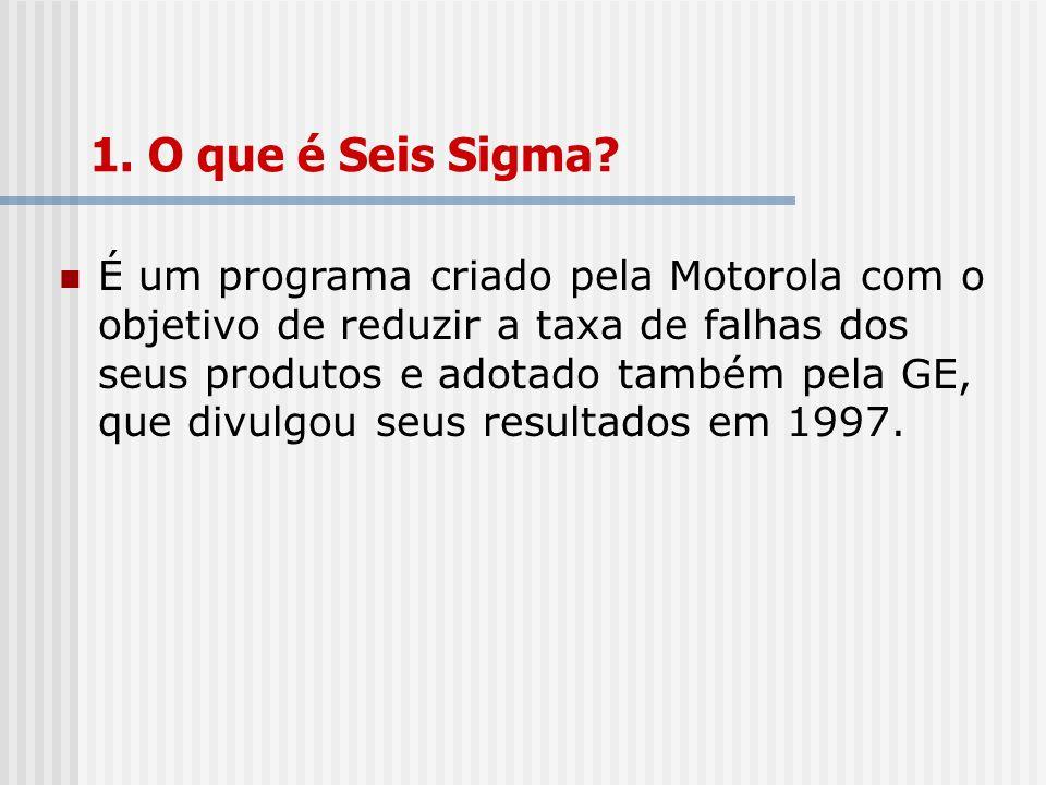 1. O que é Seis Sigma