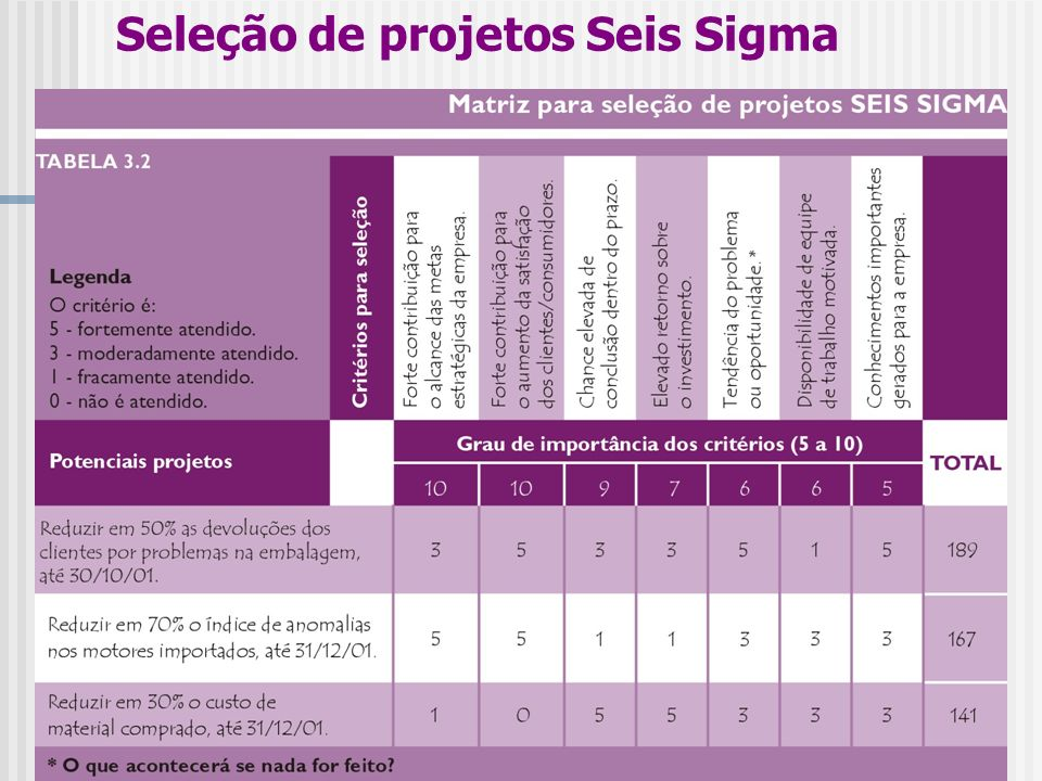 Seleção de projetos Seis Sigma