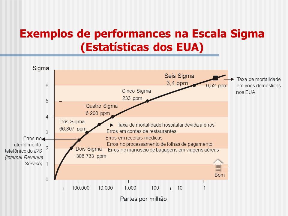 Exemplos de performances na Escala Sigma (Estatísticas dos EUA)