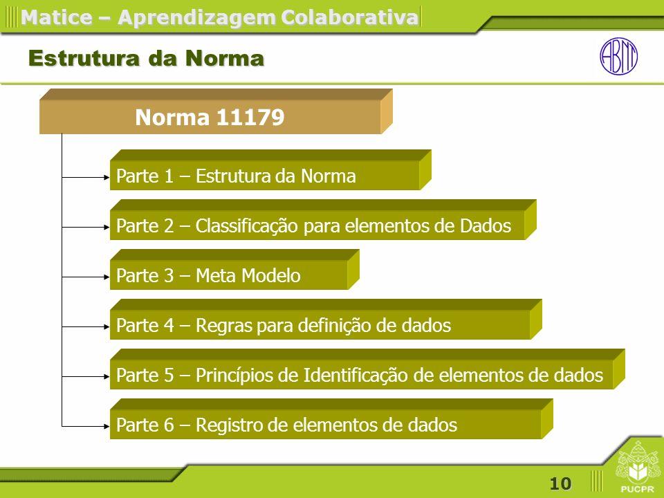 Estrutura da Norma Norma 11179 Parte 1 – Estrutura da Norma