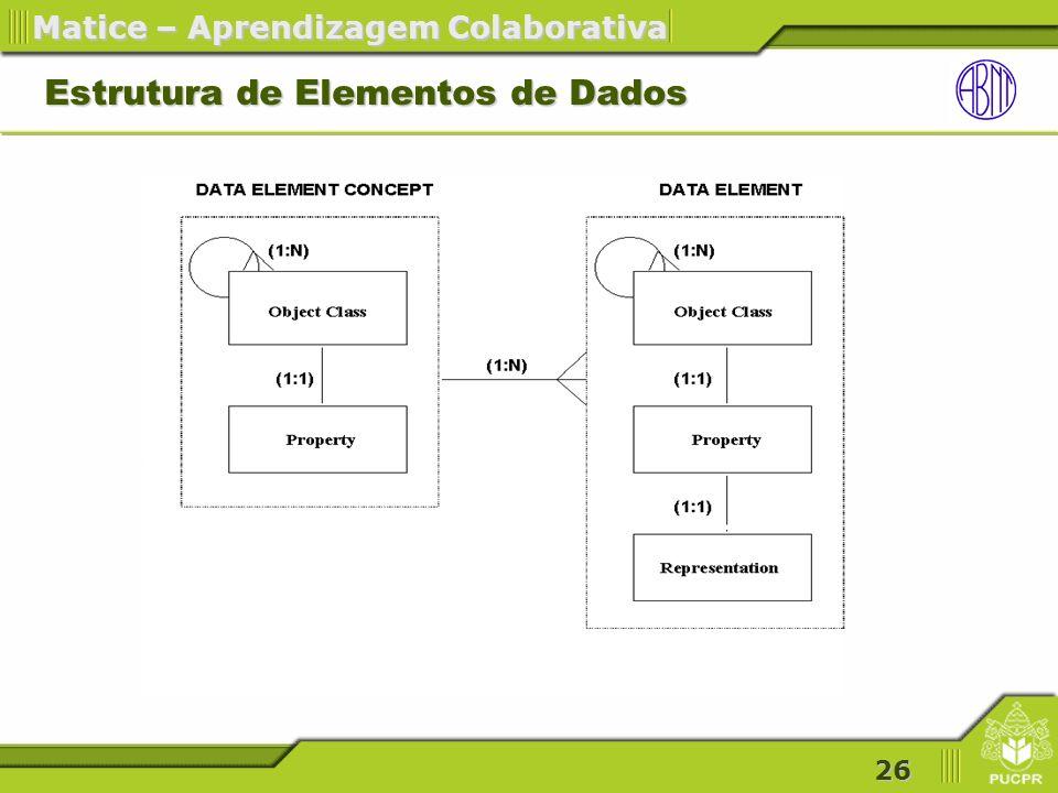 Estrutura de Elementos de Dados