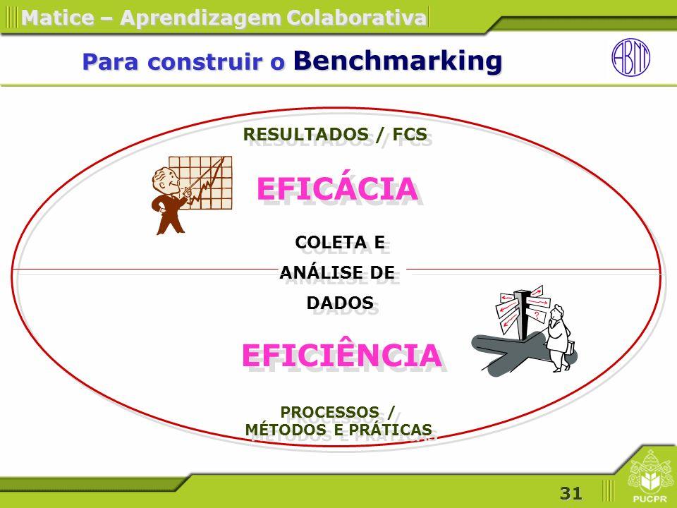 Para construir o Benchmarking
