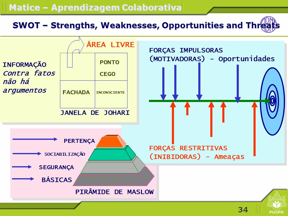 SWOT – Strengths, Weaknesses, Opportunities and Threats