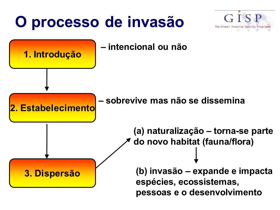 O processo de invasão 1. Introdução 2. Estabelecimento 3. Dispersão