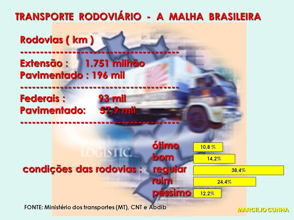 TRANSPORTE RODOVIÁRIO - A MALHA BRASILEIRA