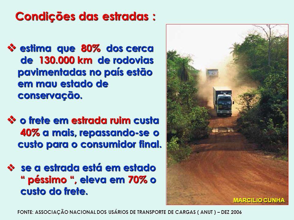 Condições das estradas :