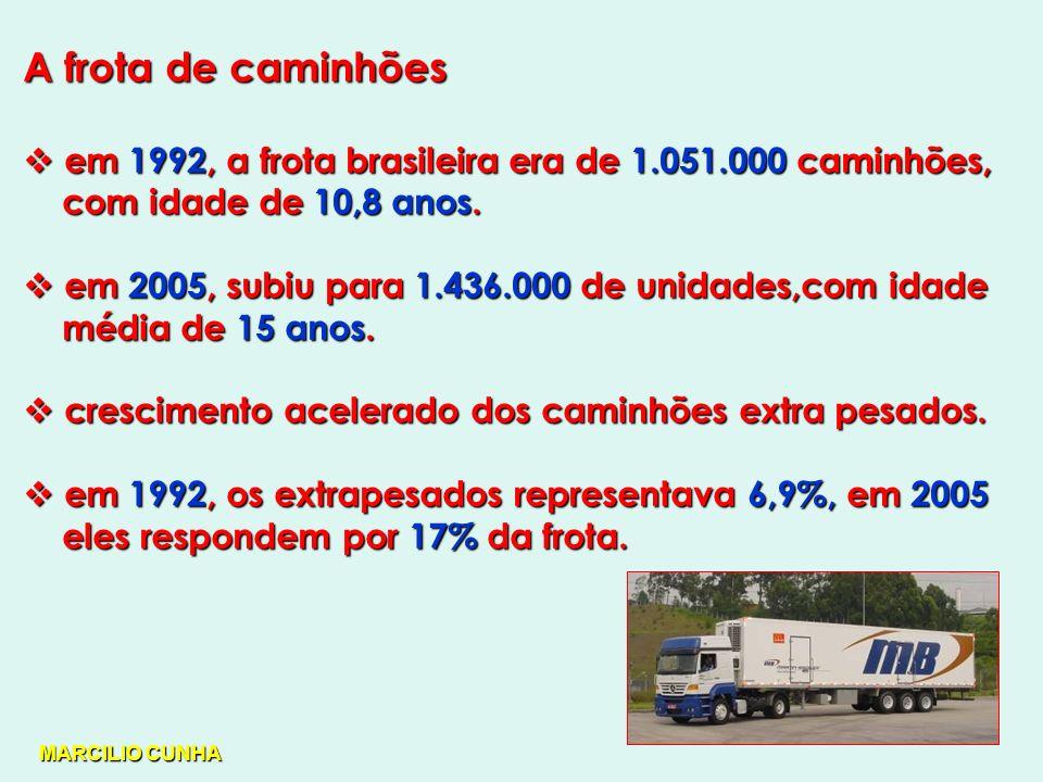 A frota de caminhões em 1992, a frota brasileira era de 1.051.000 caminhões, com idade de 10,8 anos.