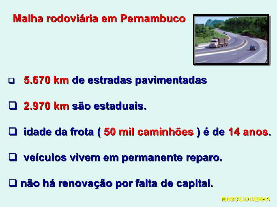 Malha rodoviária em Pernambuco
