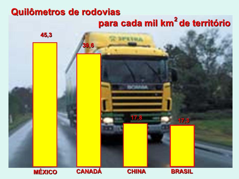 Quilômetros de rodovias para cada mil km de território