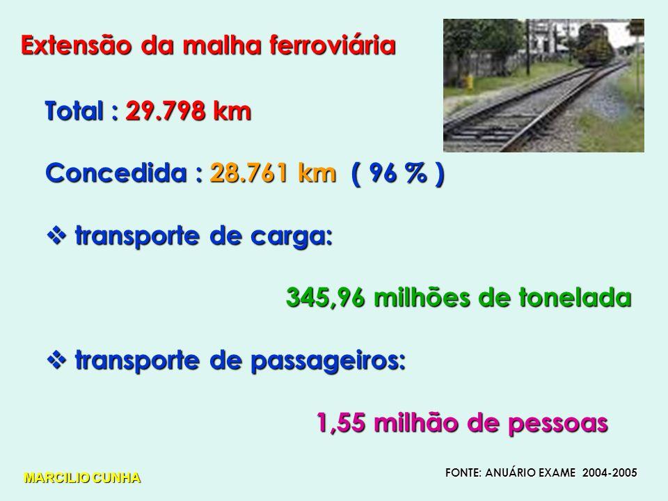 Extensão da malha ferroviária