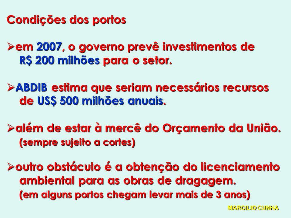 em 2007, o governo prevê investimentos de R$ 200 milhões para o setor.