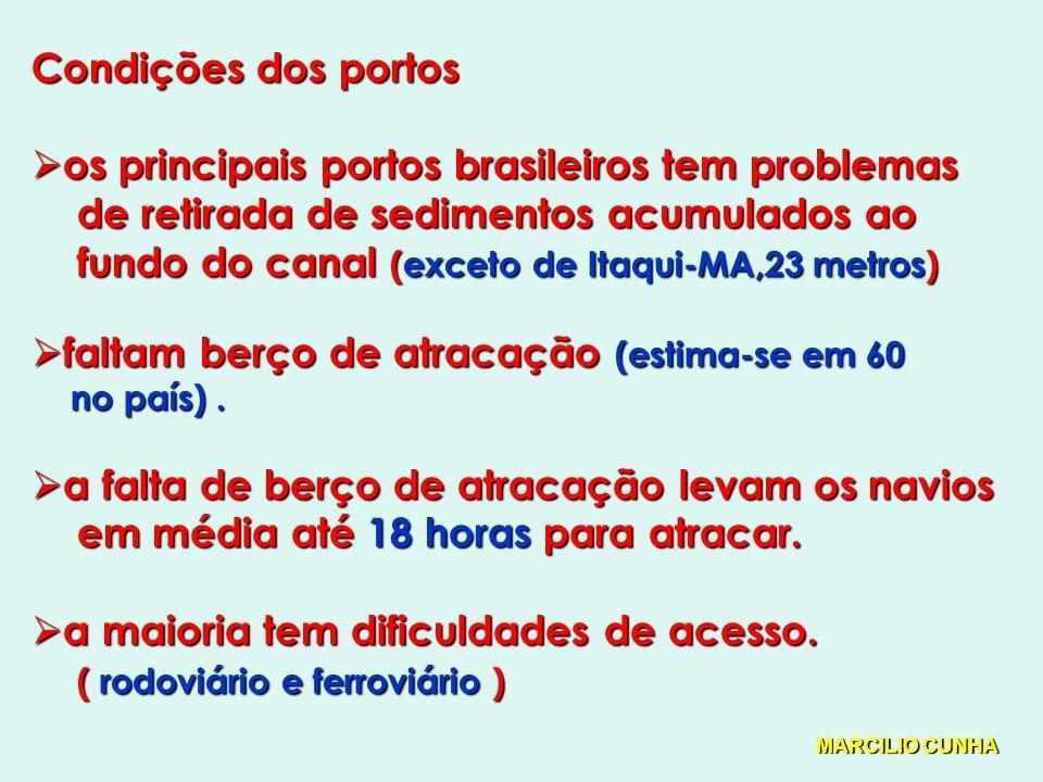 os principais portos brasileiros tem problemas