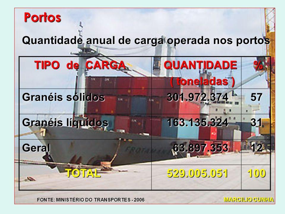 Portos Quantidade anual de carga operada nos portos TIPO de CARGA