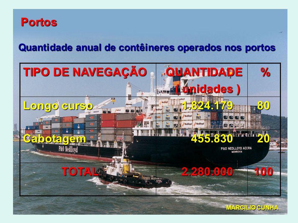 Portos TIPO DE NAVEGAÇÃO QUANTIDADE ( unidades ) % Longo curso