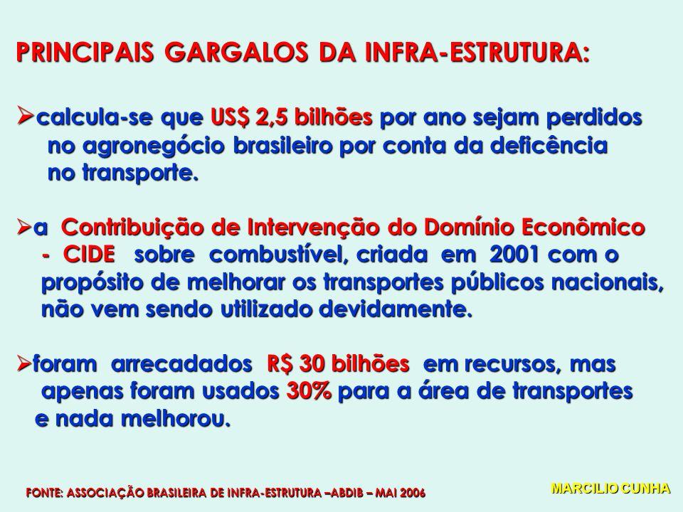 PRINCIPAIS GARGALOS DA INFRA-ESTRUTURA: