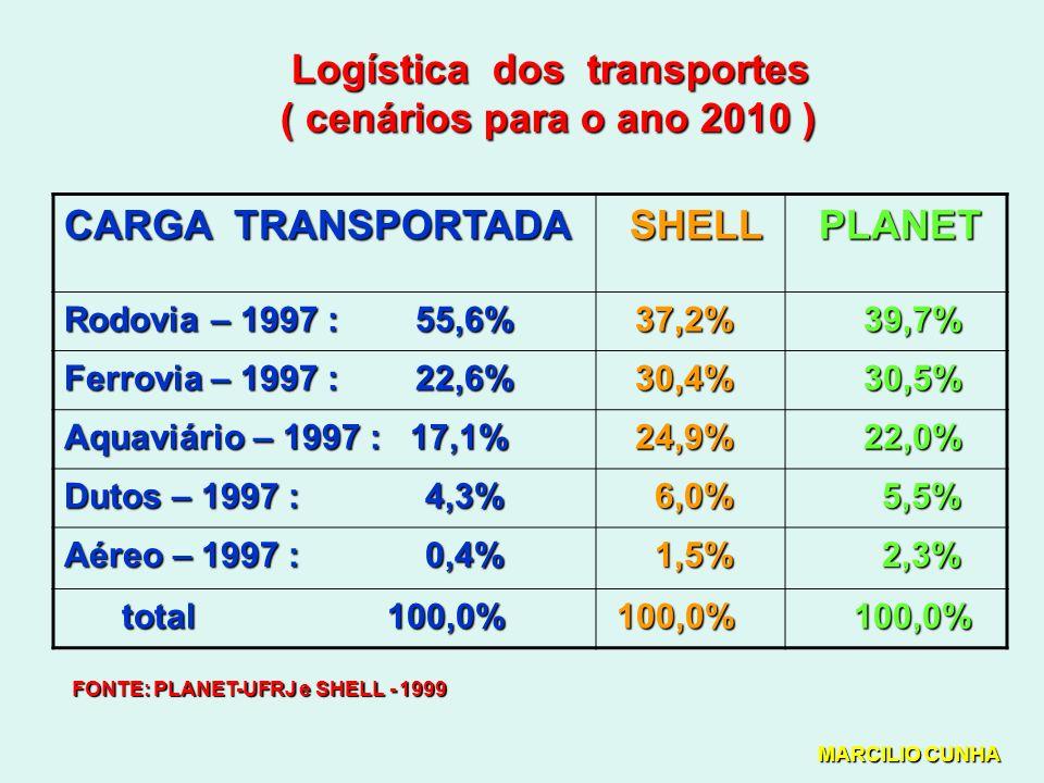 Logística dos transportes ( cenários para o ano 2010 )