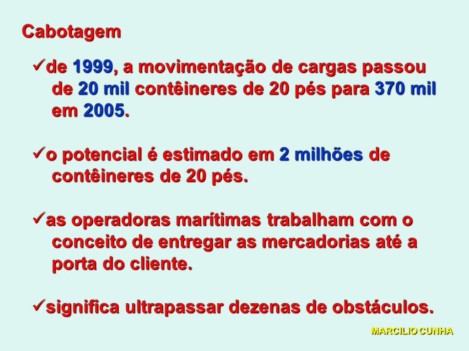 de 1999, a movimentação de cargas passou