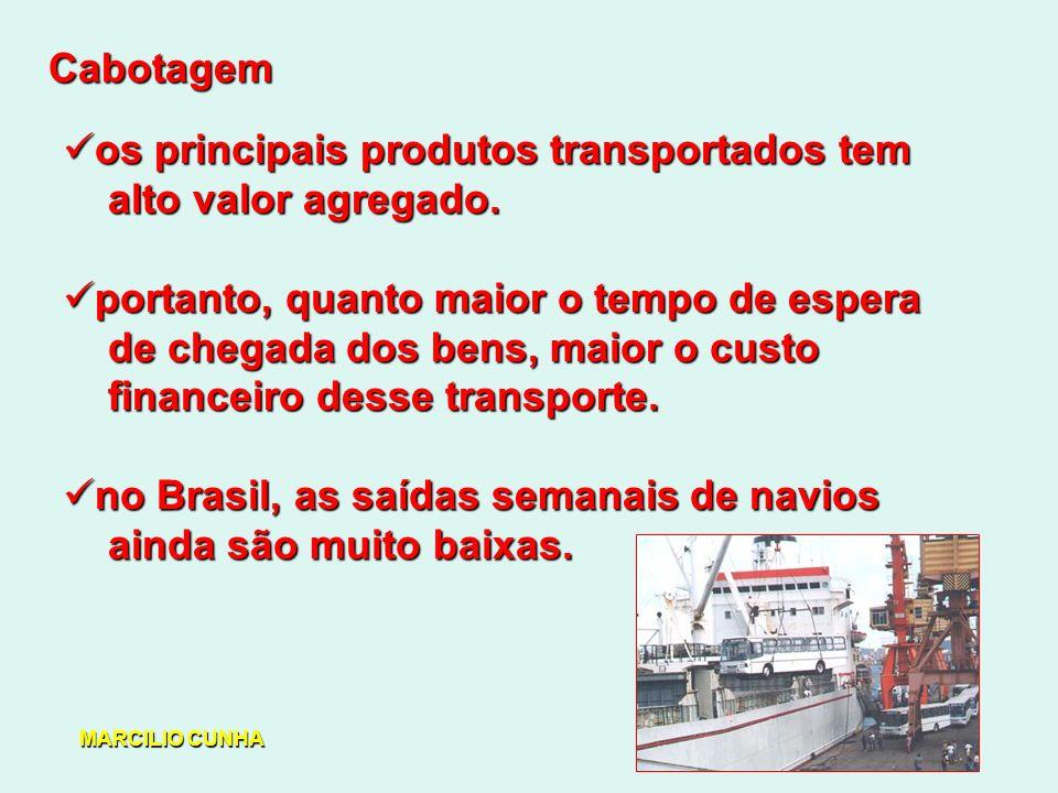 os principais produtos transportados tem alto valor agregado.