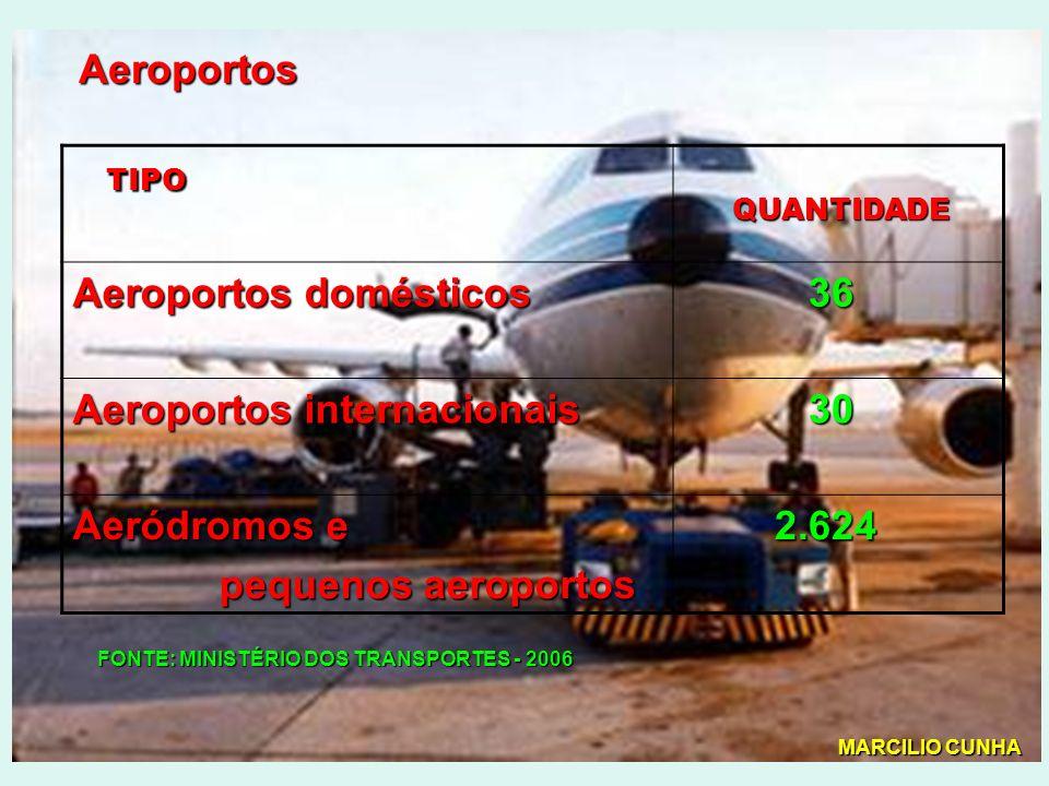 Aeroportos domésticos 36 Aeroportos internacionais 30 Aeródromos e